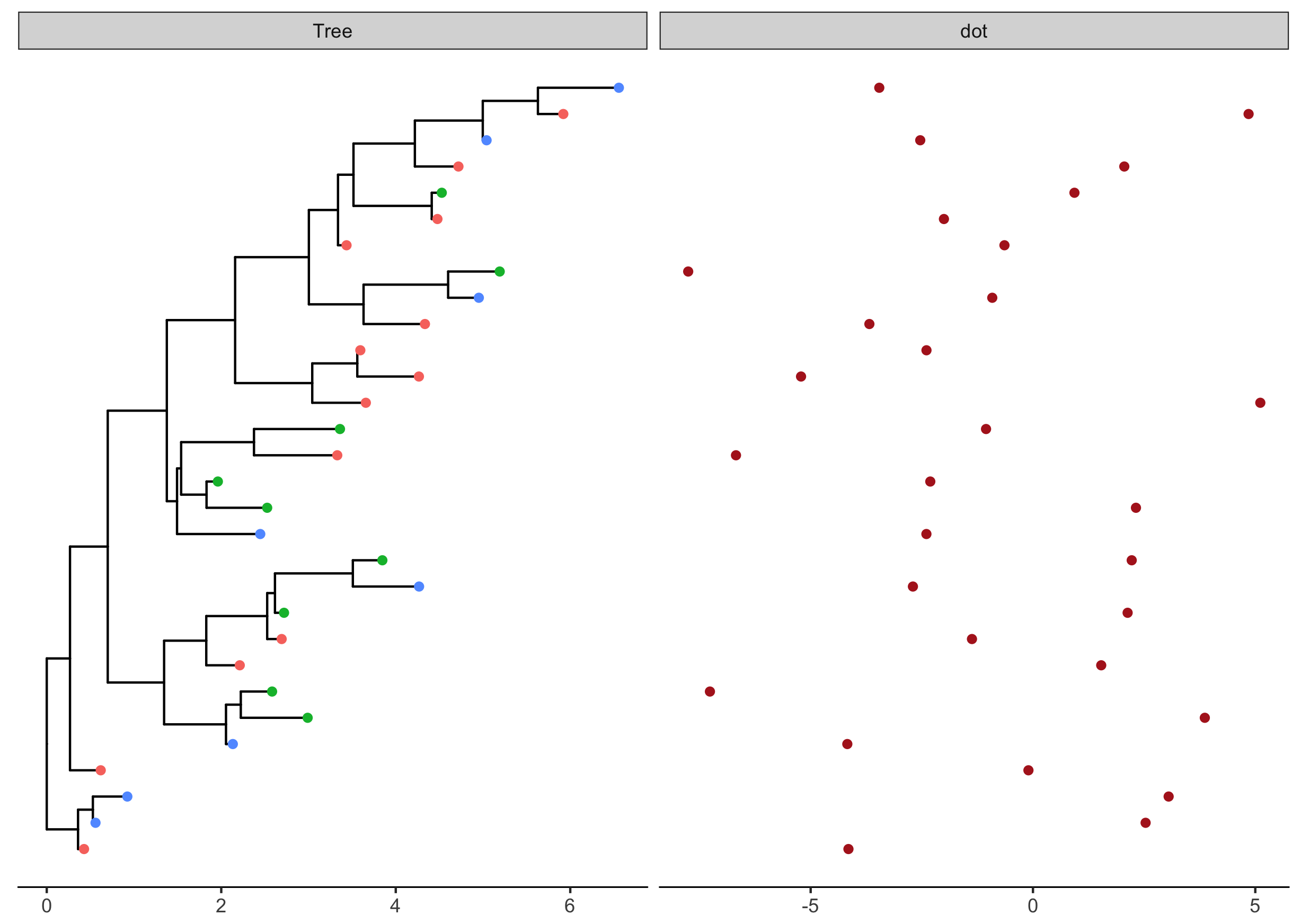 facet_plot: a general solution to associate data with phylogenetic tree