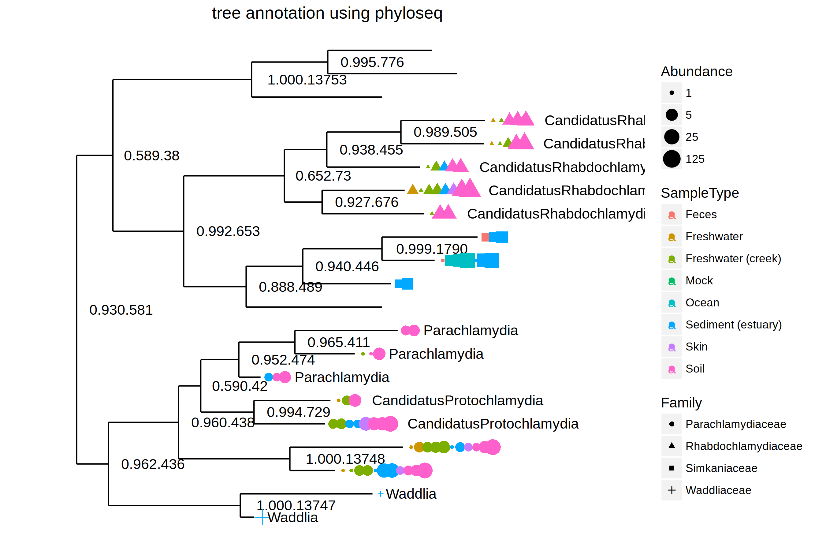 ggtree for microbiome data