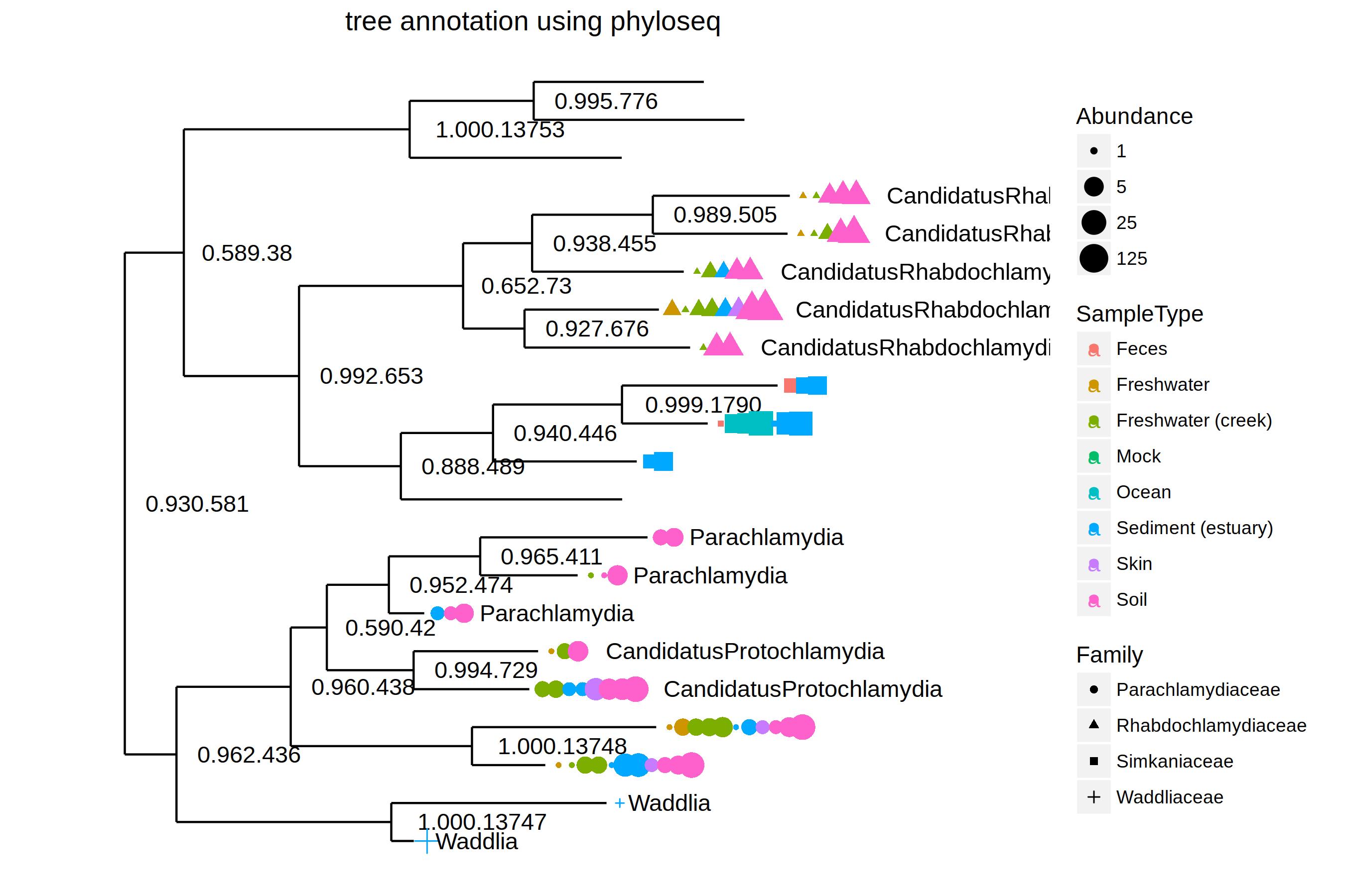 G微生物组数据树